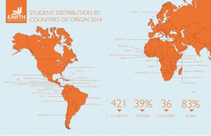 This map shows the distribution of EARTH's student body by country of origin.