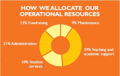 HOW WE ALLOCATE OUR OPERATIONAL RESOURCES