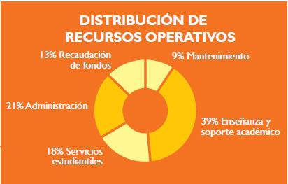 DISTRIBUCIÓN DE RECURSOS OPERATIVOS