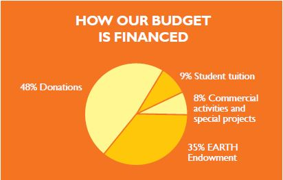HOW OUR BUDGET IS FINANCED