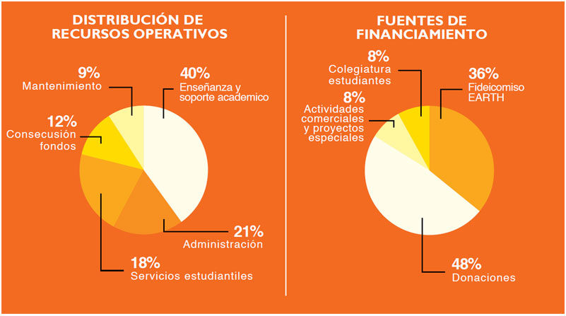 Gráfico de Resultados financieros presupuesto operativo 2016 Universidad EARTH