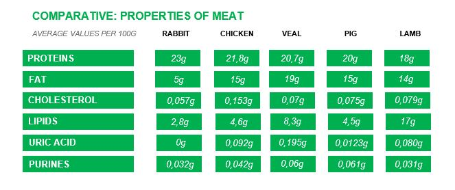 Lamb meat is a protein-rich food (chops 15.4 g, palettes 17.6 g and legs 19 g). It provides a number of important micronutrients, especially B vitamins, such as B12, B6 and B3 (niacin). It is also a source of minerals such as phosphorus, iron and zinc.5 The table above was prepared by Carlos Orozco, professor of Sustainable Agricultural Systems at EARTH.