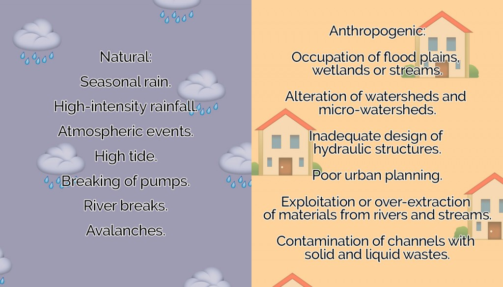 Causes of floods