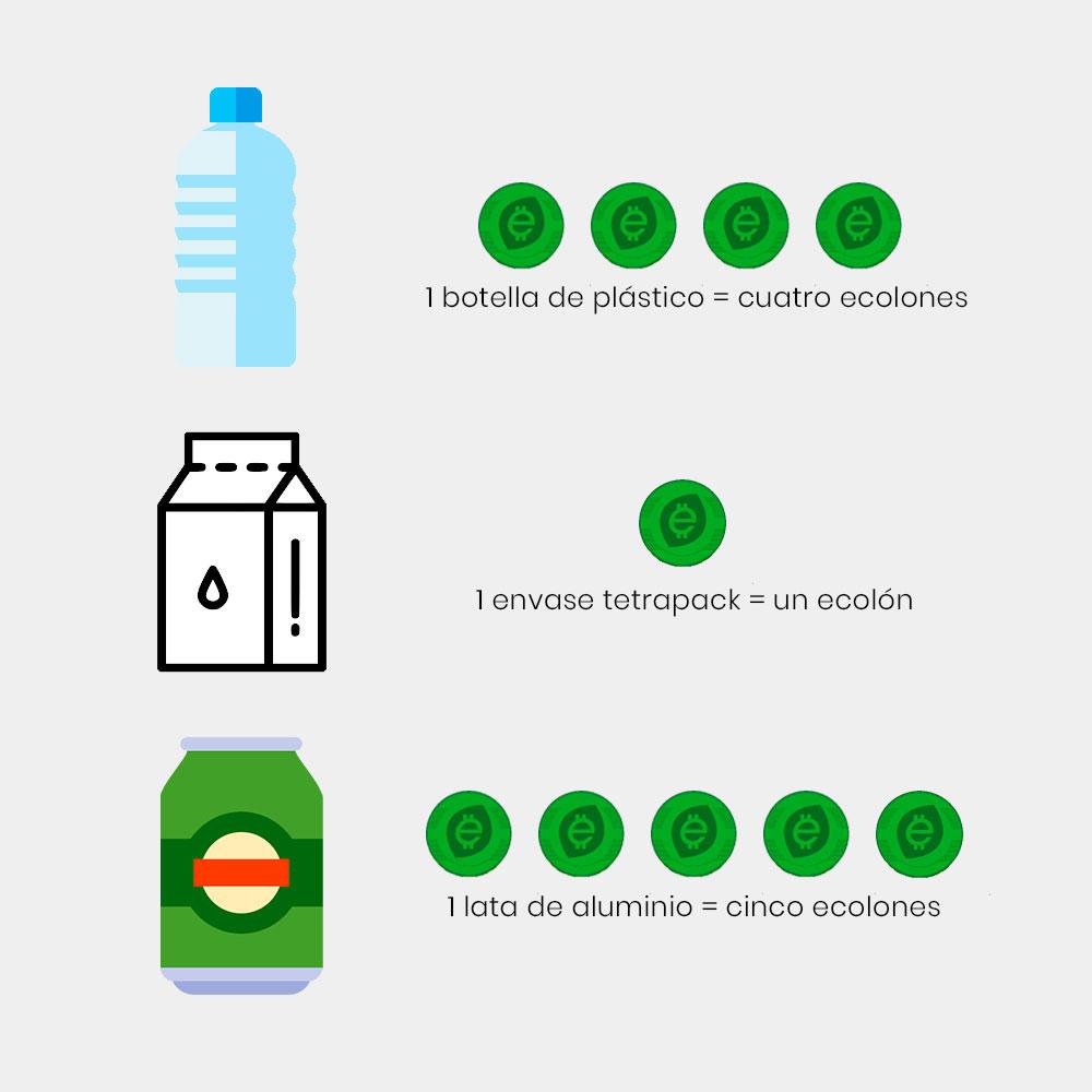 Por cada botella, caja tetrabrick y lata de aluminio recibirás ecolones que luego puedes canjear por productos o experiencias.